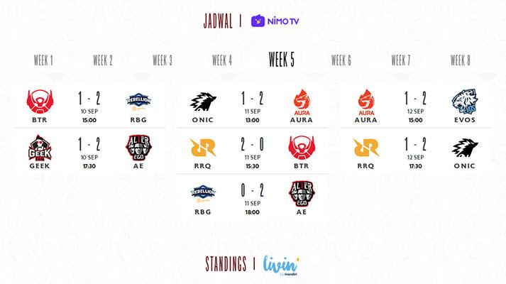 rekap mpl id season 8 week 5